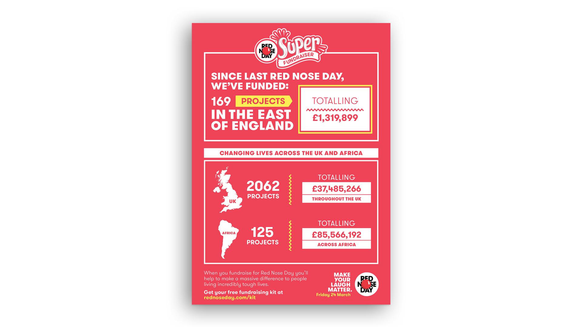 Fact Sheet Flyer